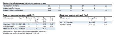 Картридж VM-PY 410 (два смесителя) 28256002