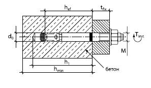 Клиновой анкер BZ plus 20-150/285, стальн.оцинк. 06640101