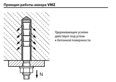 Резьбовая шпилька VMZ-A 50 M8-45/110 32145101