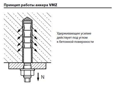 Резьбовая шпилька VMZ-A 75 M12-60/155 32333101