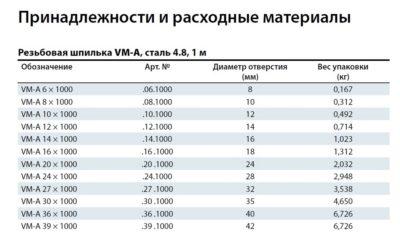 Шпилька резьбовая VM-A M20 x1000, класс пр. 4,6 .20.1000VM